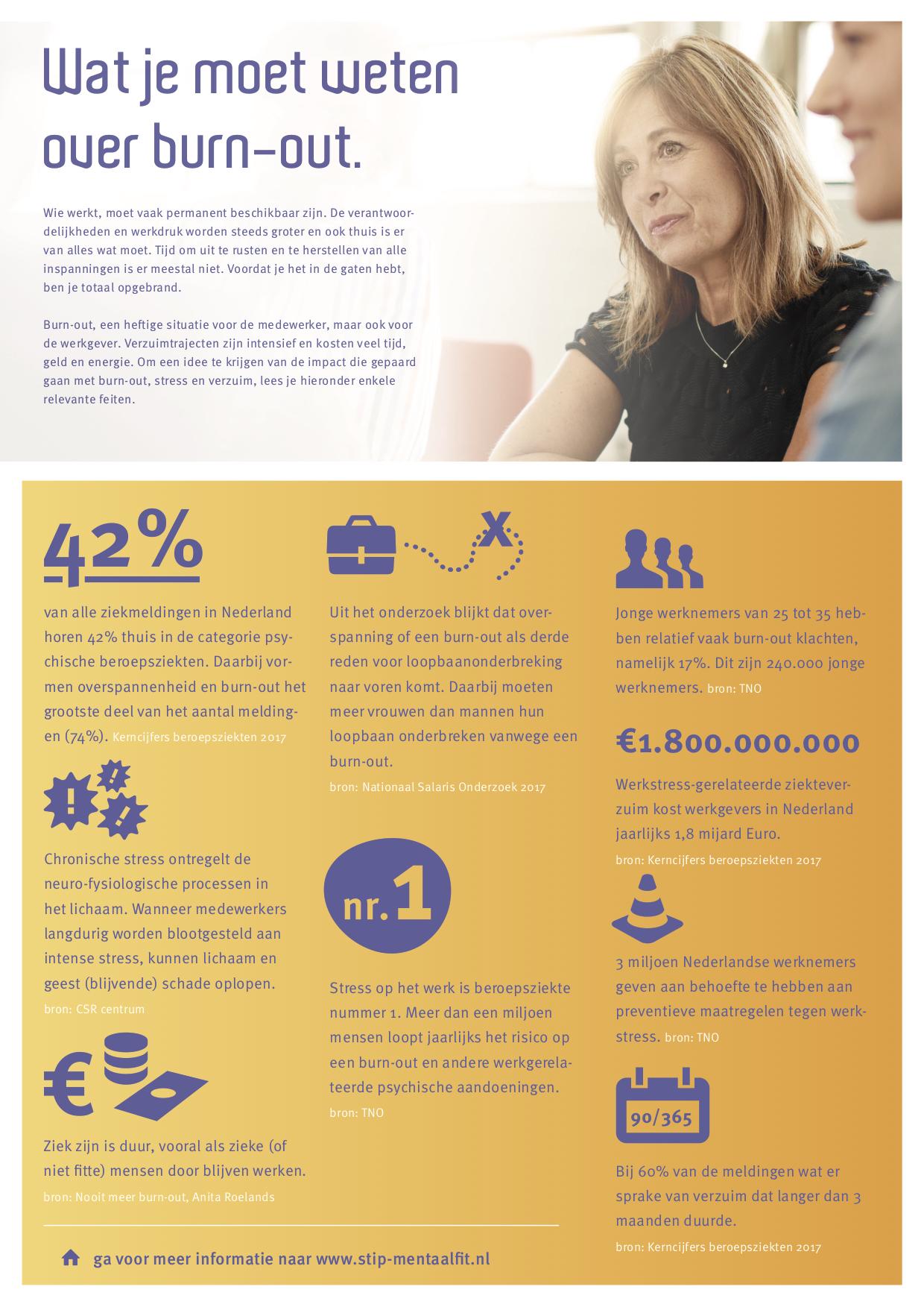 Factsheet over burnout door Stip